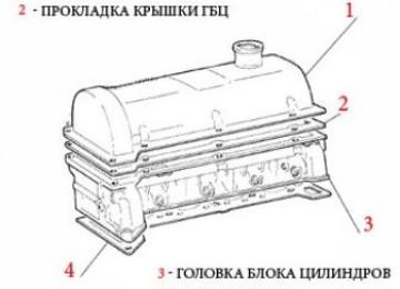 Замена прокладки головки блока цилиндров двигателя